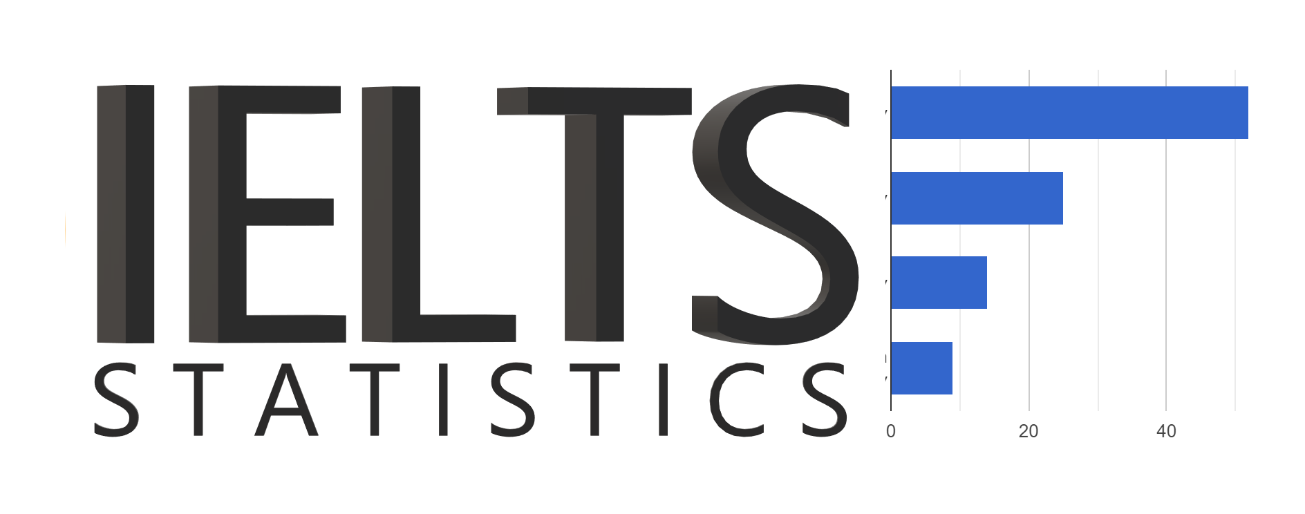 Live IELTS Statistics: most common topics, letter and essay types, and score distributions
