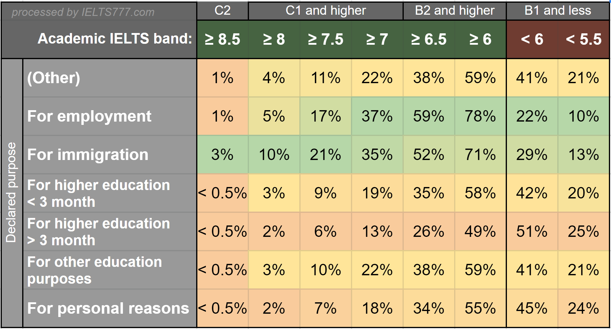 Academic IELTS score statistics: Band distribution by declared purpose