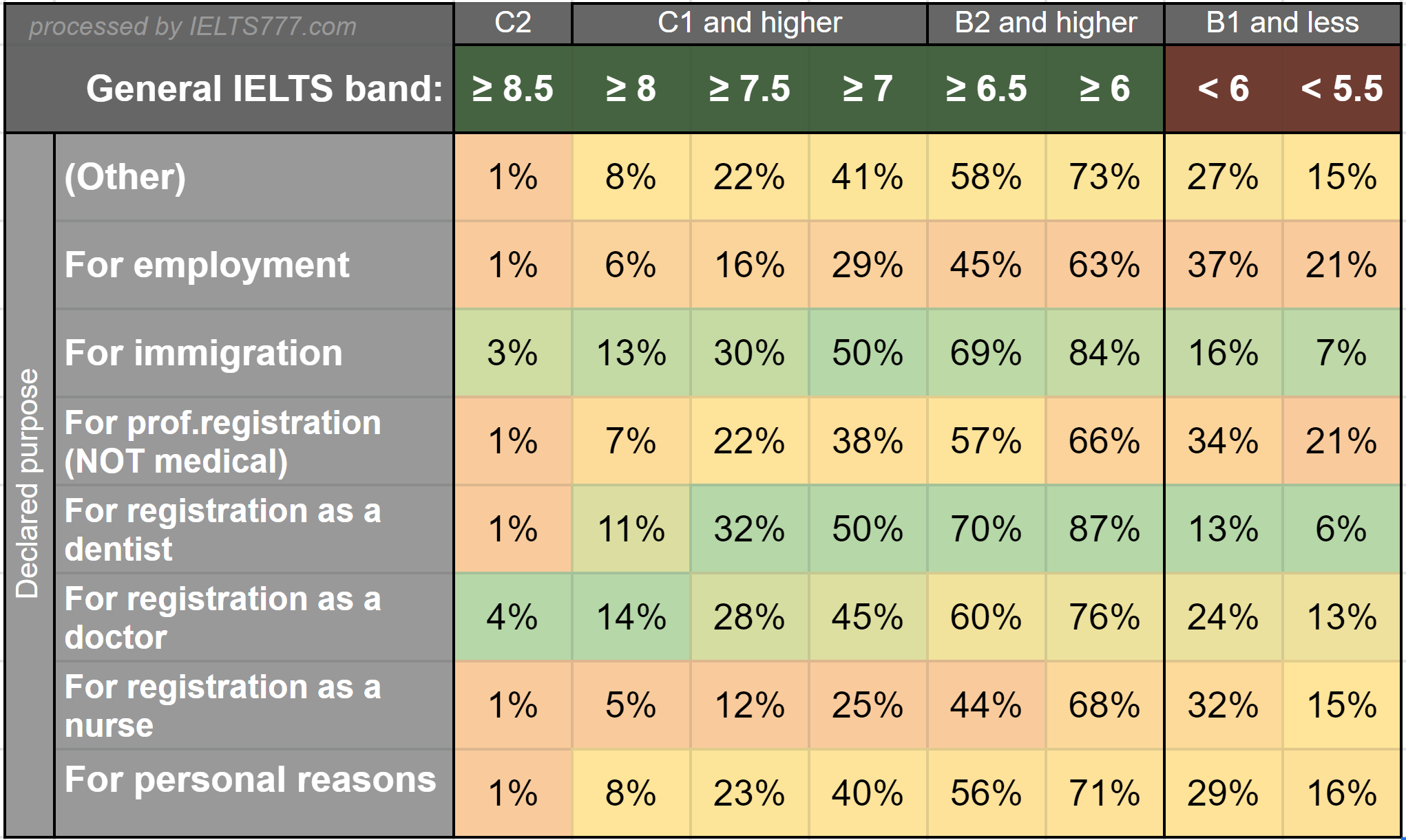 General IELTS score statistics: Band distribution by declared purpose